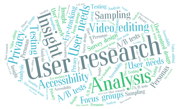 Word cloud with various words and phrases with most standing out words: user research, insight, analysis, accessibility, focus groups, A/B tests, privacy, sampling, video editing, testing, user needs, personas, user centred design.