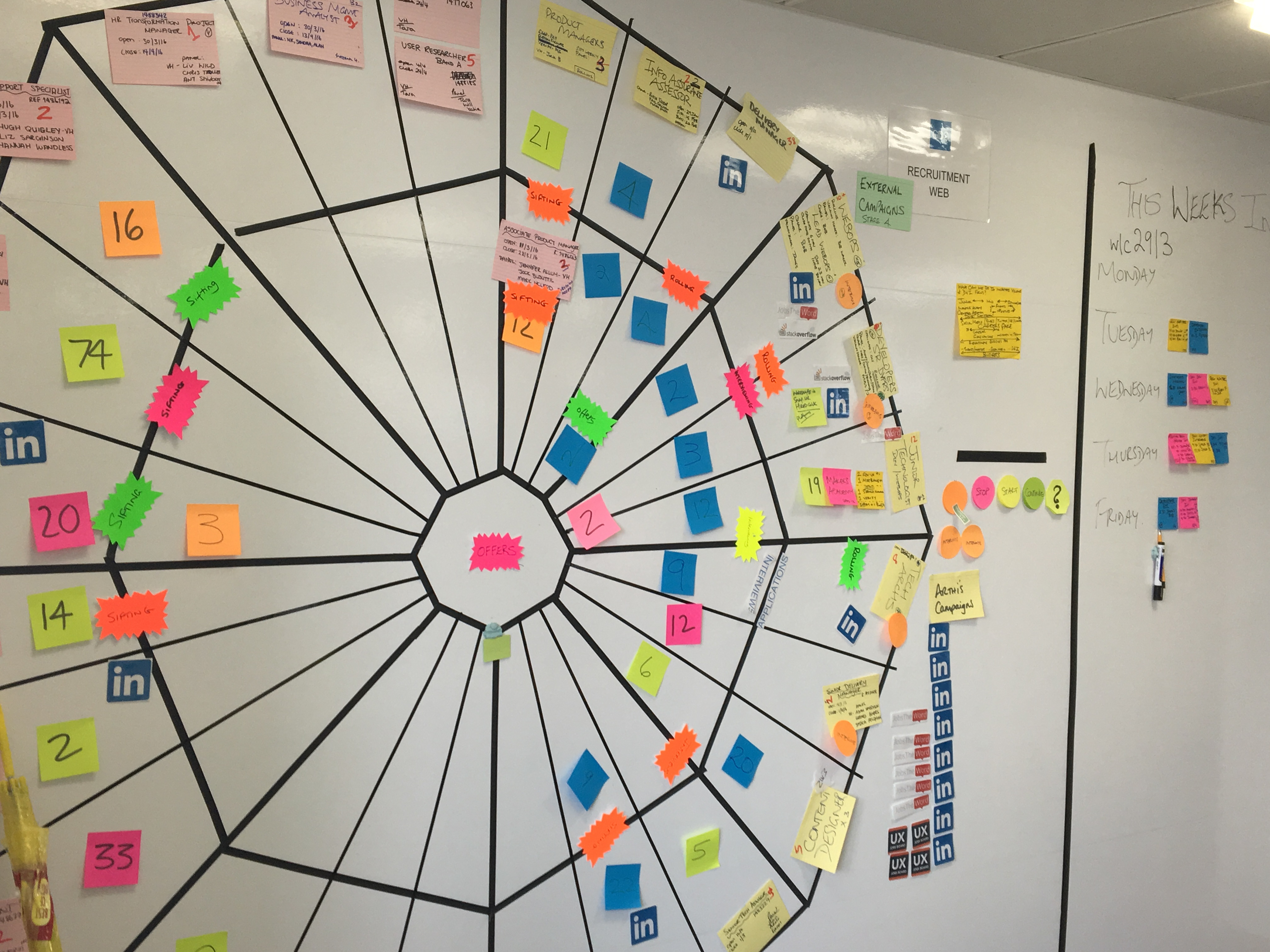 Spider chart with various post it-notes of numbers, LinkedIn logos and other blurred out writings